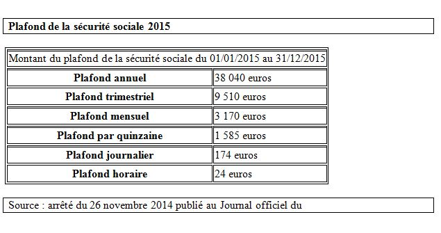 Plafond horaire ss 2014 - Proratisation plafond securite sociale ...